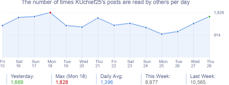 How many times KUchief25's posts are read daily