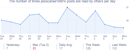 How many times jessicarae1060's posts are read daily