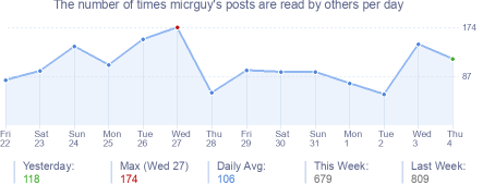 How many times micrguy's posts are read daily