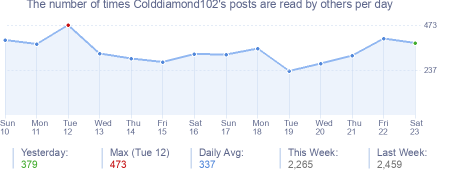 How many times Colddiamond102's posts are read daily