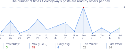 How many times Cowboyway's posts are read daily