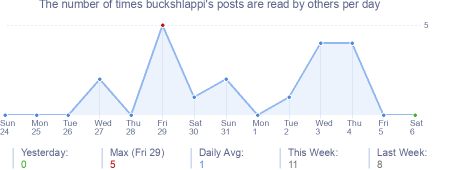 How many times buckshlappi's posts are read daily