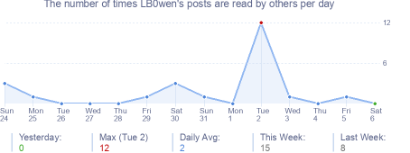 How many times LB0wen's posts are read daily