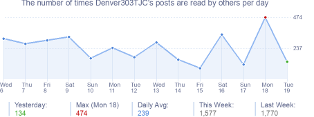 How many times Denver303TJC's posts are read daily
