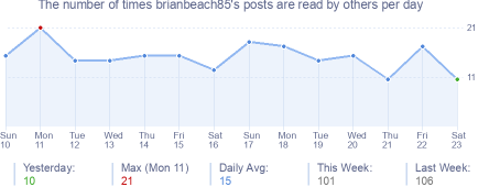 How many times brianbeach85's posts are read daily