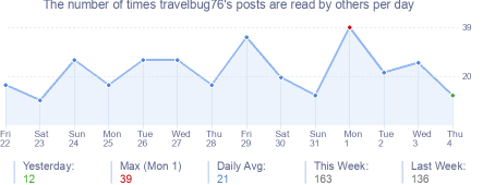 How many times travelbug76's posts are read daily