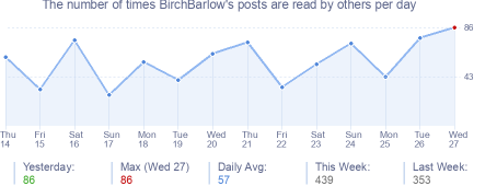 How many times BirchBarlow's posts are read daily
