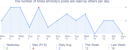How many times shmody's posts are read daily