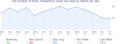 How many times Tobiashen's posts are read daily