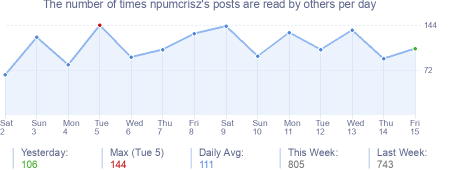 How many times npumcrisz's posts are read daily