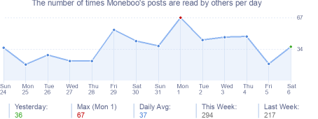 How many times Moneboo's posts are read daily