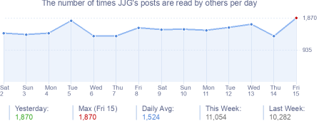 How many times JJG's posts are read daily