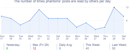 How many times phantoms's posts are read daily