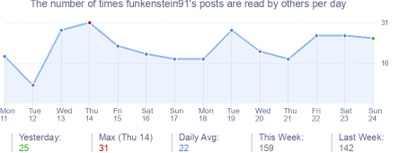 How many times funkenstein91's posts are read daily