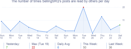 How many times SellingSRQ's posts are read daily