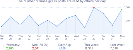 How many times jp03's posts are read daily