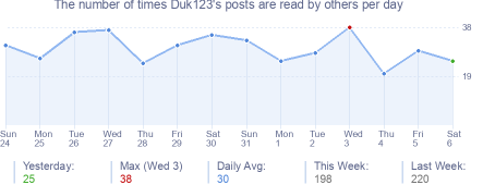 How many times Duk123's posts are read daily