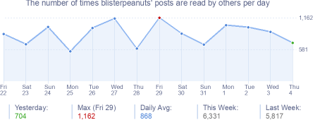 How many times blisterpeanuts's posts are read daily