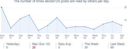 How many times abcde12's posts are read daily