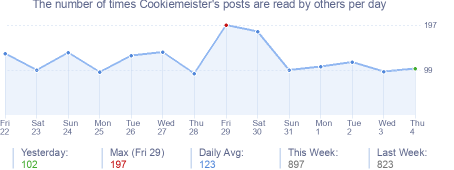 How many times Cookiemeister's posts are read daily