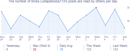 How many times Lollapalooza773's posts are read daily