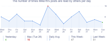 How many times Mike76's posts are read daily
