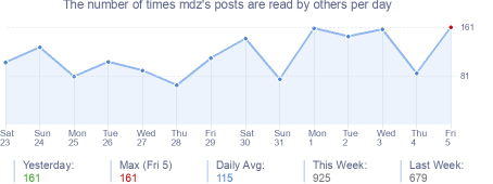 How many times mdz's posts are read daily