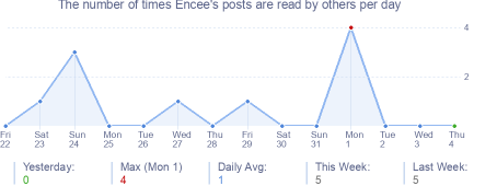How many times Encee's posts are read daily