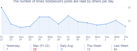 How many times Solidwood's posts are read daily