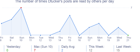 How many times Dtucker's posts are read daily