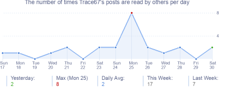 How many times Trace67's posts are read daily
