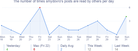 How many times smydovro's posts are read daily
