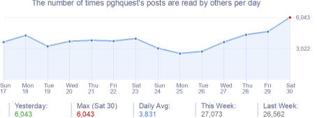 How many times pghquest's posts are read daily