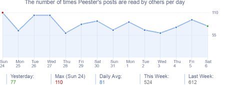 How many times Peester's posts are read daily