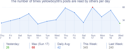 How many times yellowboy06's posts are read daily