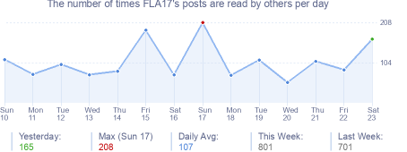 How many times FLA17's posts are read daily