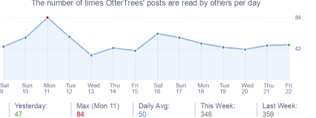 How many times OtterTrees's posts are read daily