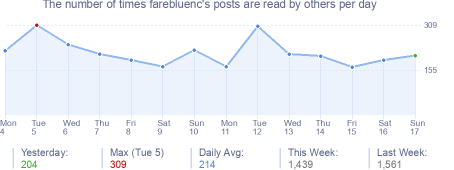 How many times farebluenc's posts are read daily