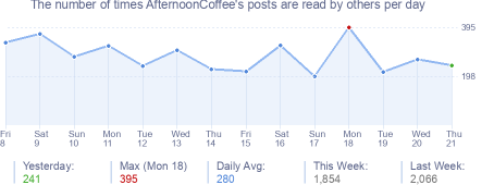 How many times AfternoonCoffee's posts are read daily