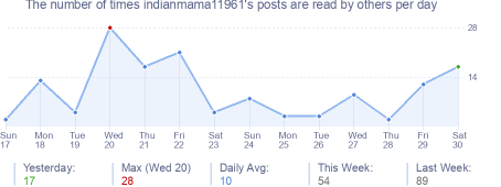 How many times indianmama11961's posts are read daily