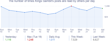 How many times Kings Gambit's posts are read daily