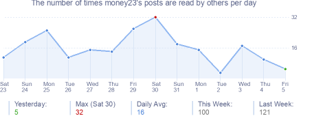 How many times money23's posts are read daily