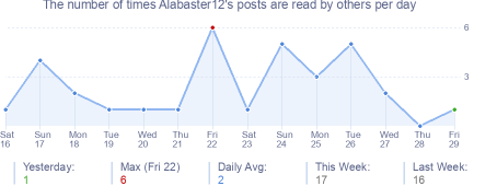 How many times Alabaster12's posts are read daily