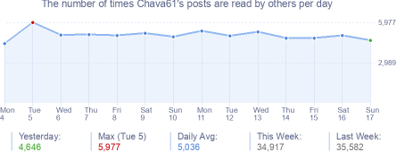 How many times Chava61's posts are read daily