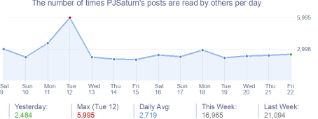 How many times PJSaturn's posts are read daily