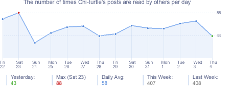 How many times Chi-turtle's posts are read daily