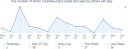How many times ThomasLong's posts are read daily