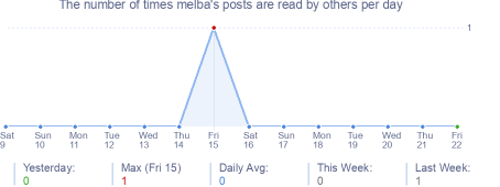 How many times melba's posts are read daily