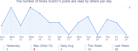 How many times rsvb57's posts are read daily