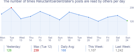 How many times ReluctantGardenStater's posts are read daily